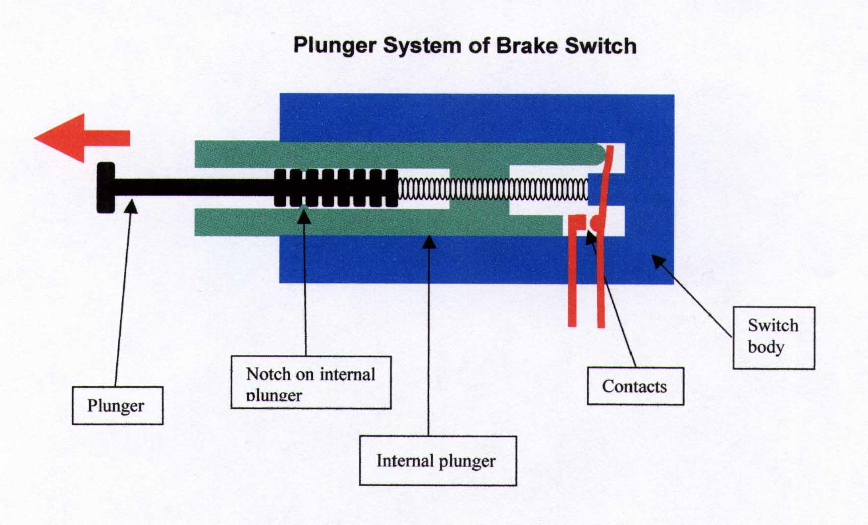 brake light switch wiring diagram    brake       switch        brake       switch